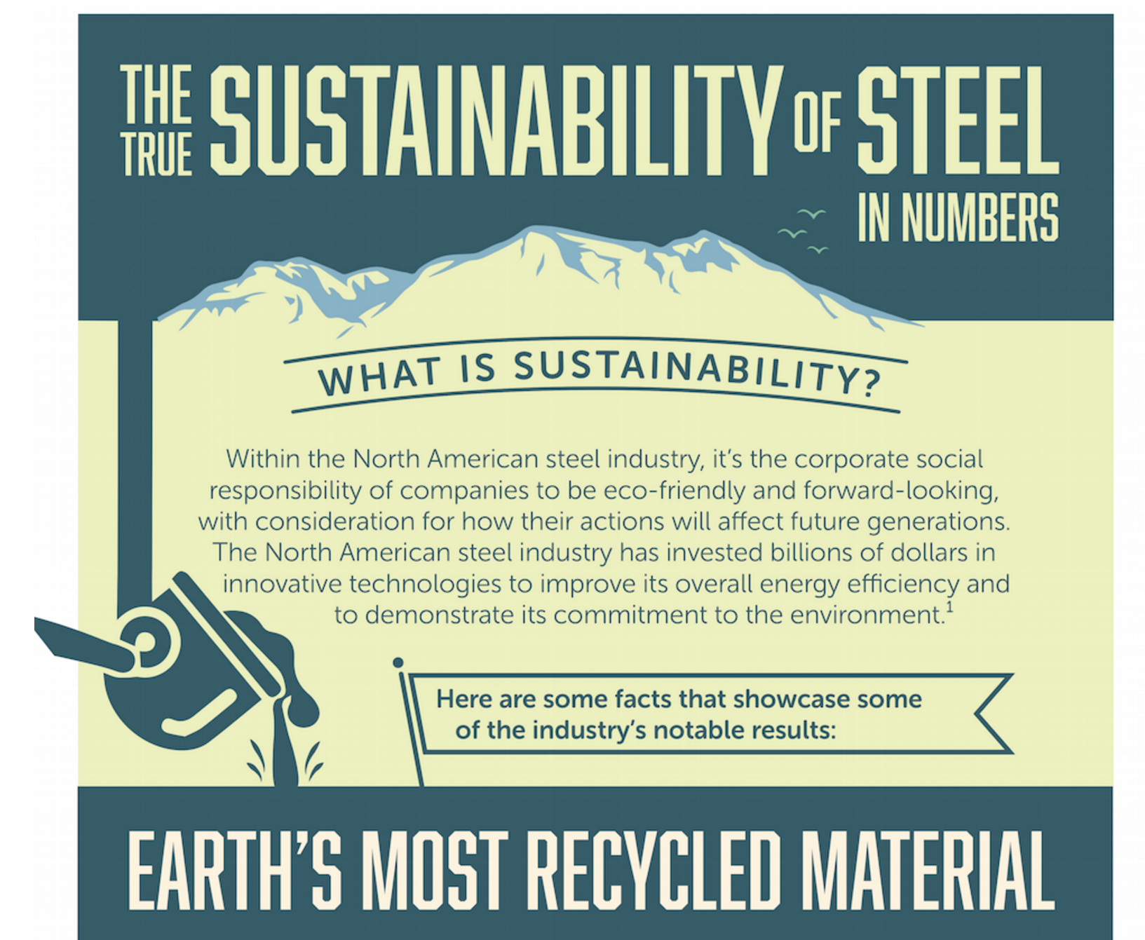 The Sustainability of Steel
